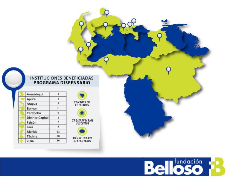 Programa Dispensario de Fundación Belloso