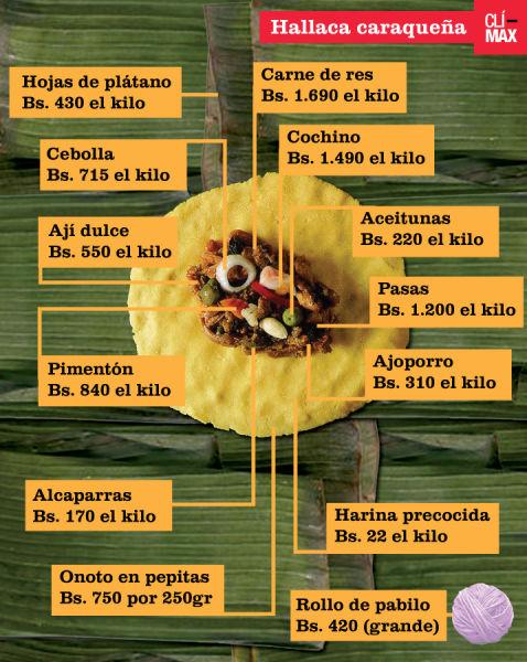 Hallacas-infografia-climax-1